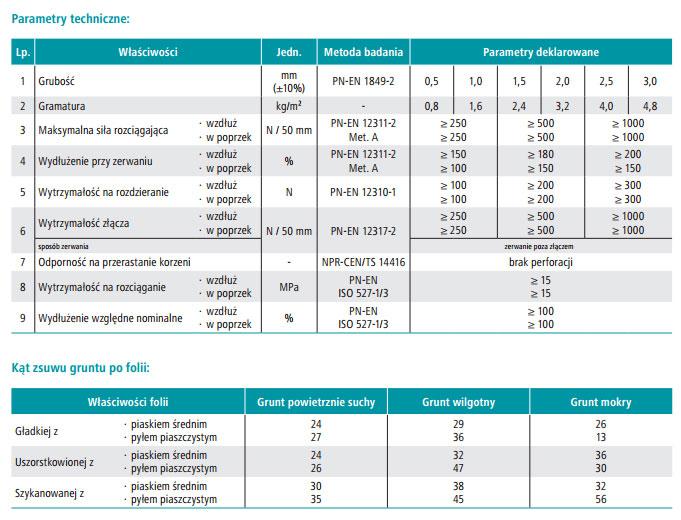 Dane techniczne folii olejoodpornej